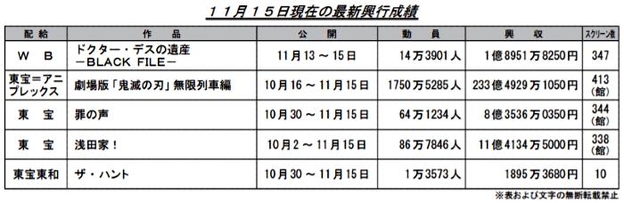 [閒聊] 上週日本電影票房(鬼233+魔女0.7京紫18.4