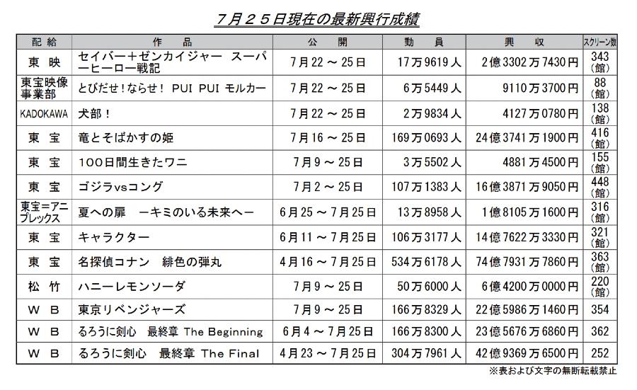 [閒聊] 上週日本電影票房(龍姬24+東卍22+鋼彈19+